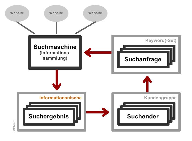 Informationsnische (Schema)
