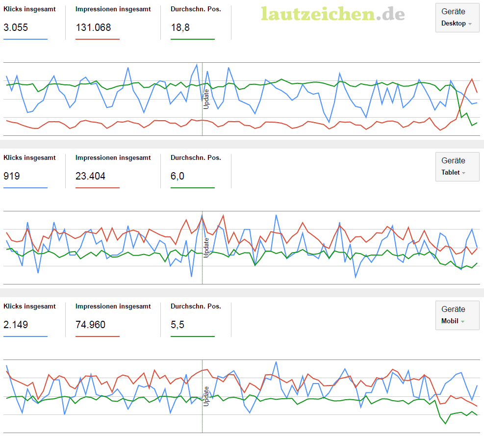 Suchanalyse-Vergleich: Desktop - Table - Mobil