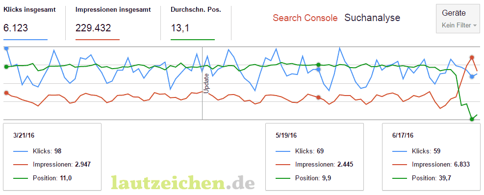 Search Console Suchanalye
